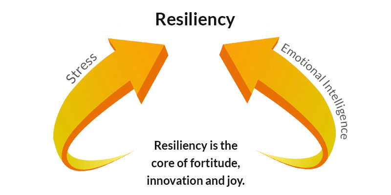 Arrows converging to show that to build resiliency you need to emphasize the intersection of stress and emotional intelligence